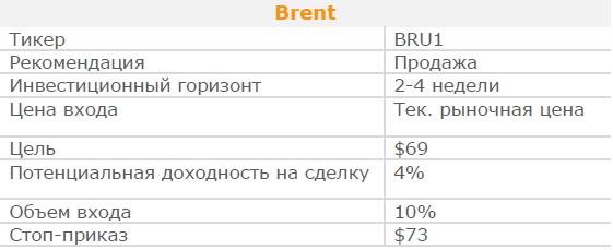 Brent. Рекомендация - ПРОДАВАТЬ