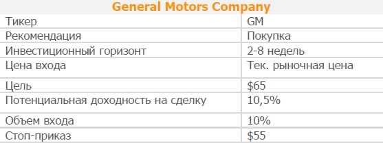 Акции General Motors Company. Рекомендация - ПОКУПАТЬ