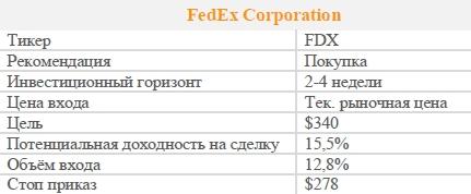 Акции FedEx Corporation. Рекомендация - ПОКУПАТЬ