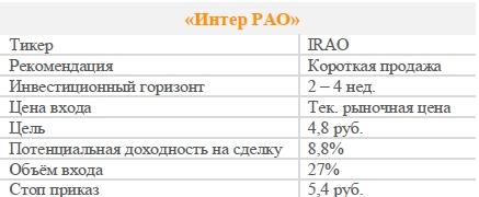 Акции «Интер РАО». Рекомендация - ПРОДАВАТЬ
