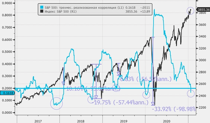Снижение корреляции в акциях США сигнализирует о маячащей на горизонте коррекции