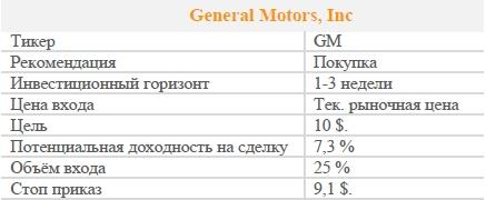 Акции General Motors, Inc. Рекомендация - ПОКУПАТЬ