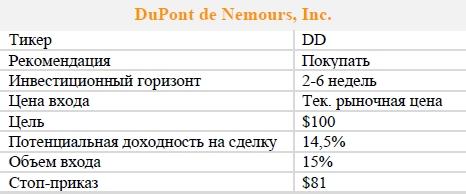 Акции DuPont de Nemours, Inc.. Рекомендация - ПОКУПАТЬ