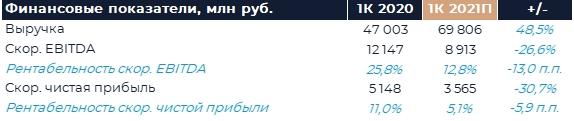 Яндекс: Прогноз финансовых результатов