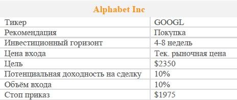 Акции Alphabet Inc. Рекомендация - ПОКУПАТЬ