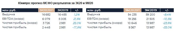 Юнипро: Прогноз результатов (9М19 МСФО)