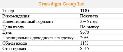 Акции Transdigm Group Inc. Рекомендация - ПОКУПАТЬ