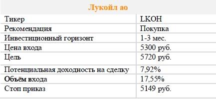 Акции Лукойл ао. Рекомендация - ПОКУПАТЬ