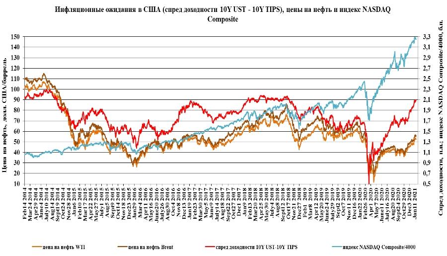 Цена на нефть Brent не опустится ниже 55 долл./баррель