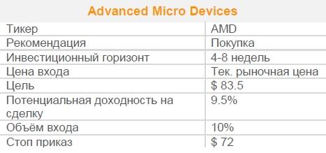 Акции Advanced Micro Devices. Рекомендация - ПОКУПАТЬ