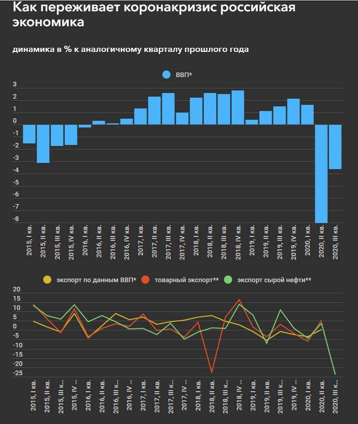 Вызванное коронакризисом падение российской экономики замедлилось более чем вдвое