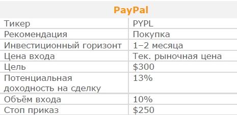 Акции PayPal. Рекомендация - ПОКУПАТЬ