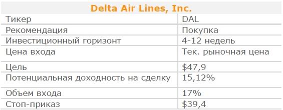 Акции Delta Air Lines, Inc. Рекомендация - ПОКУПАТЬ