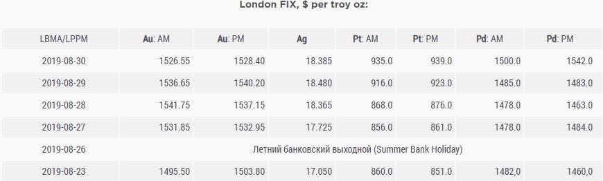 Обзор цен на драгметаллы на СОМЕХ 23/08-30/08