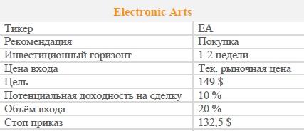 Акции Electronic Arts. Рекомендация - ПОКУПАТЬ