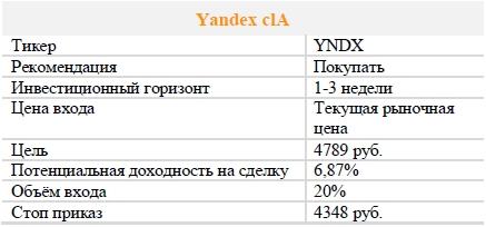 Акции Yandex clA. Рекомендация - ПОКУПАТЬ