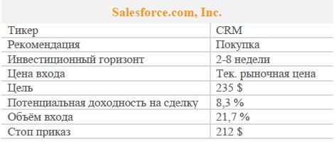 Акции Salesforce.com, Inc. Рекомендация - ПОКУПАТЬ