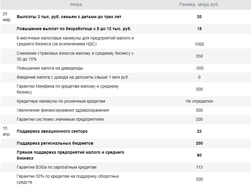 Карантин в России: итоги первых трех недель