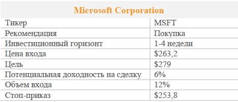 Акции X5 Retail Group. Рекомендация - ПОКУПАТЬ