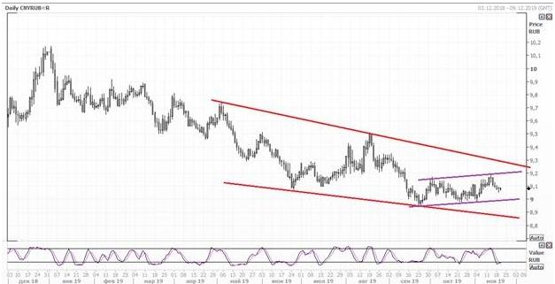 Юань может укрепиться по отношению к рублю