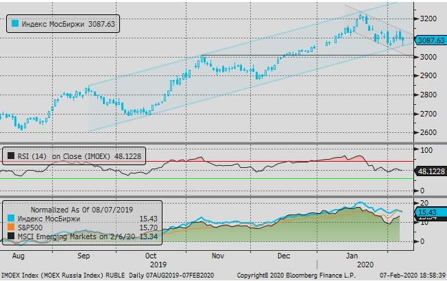 Рубль и акции подешевели в пятницу