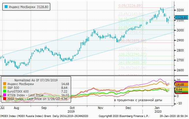 Акции выросли на фоне ослабления рубля, устав от «вирусной темы»