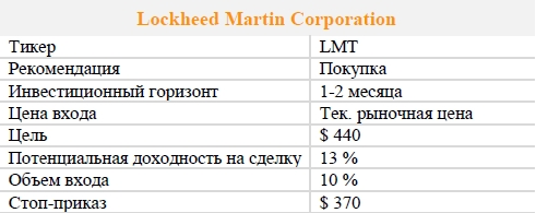 Акции Lockheed Martin Corporation. Рекомендация - ПОКУПАТЬ