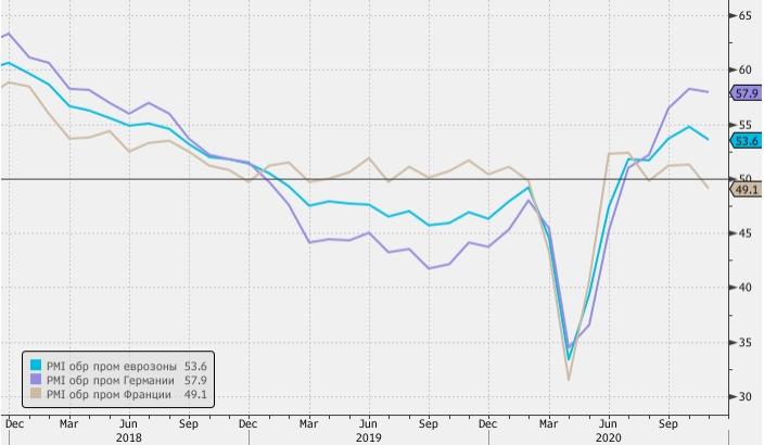 Германия пока удерживает еврозону от экономического спада