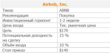 Акции Airbnb, Inc.. Рекомендация - ПОКУПАТЬ