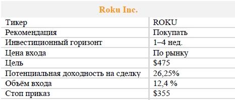 Акции Roku Inc. Рекомендация - ПОКУПАТЬ