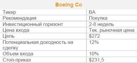 Акции Boeing Co. Рекомендация - ПОКУПАТЬ