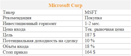 Акции Microsoft Corp. Рекомендация - ПОКУПАТЬ