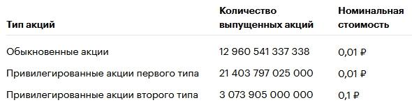 Обзор ВТБ: недорогой российский банк с большими амбициями