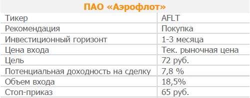 Акции ПАО «Аэрофлот». Рекомендация - ПОКУПАТЬ
