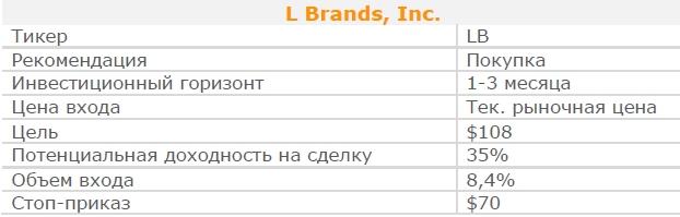 Акции L Brands, Inc. Рекомендация - ПОКУПАТЬ