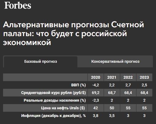 Счетная палата спрогнозировала резкое торможение экономики в 2021 году при повторном карантине