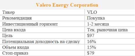 Акции Valero Energy Corporation. Рекомендация - ПОКУПАТЬ