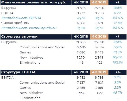 Mail.ru Group : Обзор результатов (4К19 МСФО)