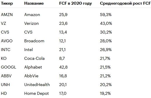 Amazon, Facebook и другие компании с быстрорастущим денежным потоком