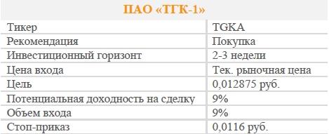 Акции ПАО «ТГК-1». Рекомендация - ПОКУПАТЬ