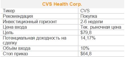 Акции CVS Health Corp. Рекомендация - ПОКУПАТЬ