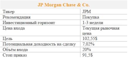 Акции JP Morgan Chase & Co. Рекомендация - ПОКУПАТЬ
