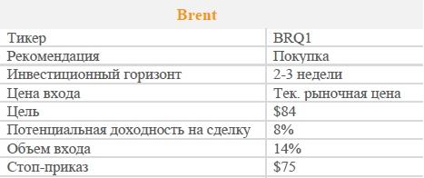 Brent. Рекомендация - ПОКУПАТЬ