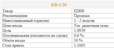 Фьючерс ED-3.20 . Рекомендация - ПРОДАВАТЬ