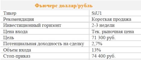 Фьючерс доллар/рубль. Рекомендация - ПРОДАВАТЬ