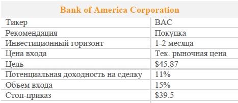 Акции Bank of America Corporation. Рекомендация - ПОКУПАТЬ