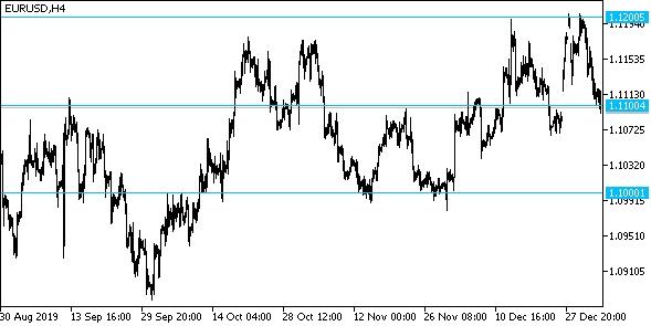 Евро-доллар не пробил 1,12 на новогодних праздниках и теперь прорывает отметку 1,11 вниз
