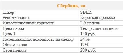 Акции Сбербанк, ао. Рекомендация - ПРОДАВАТЬ