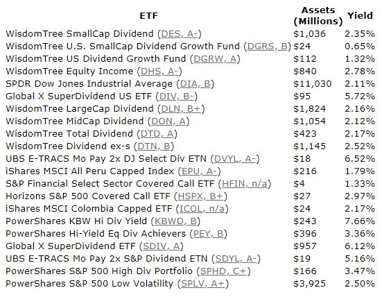Список ETF с ежемесячной выплатой дивидендов