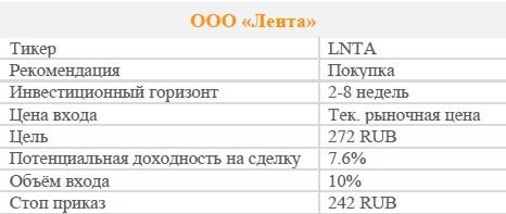 Акции ООО «Лента». Рекомендация - ПОКУПАТЬ